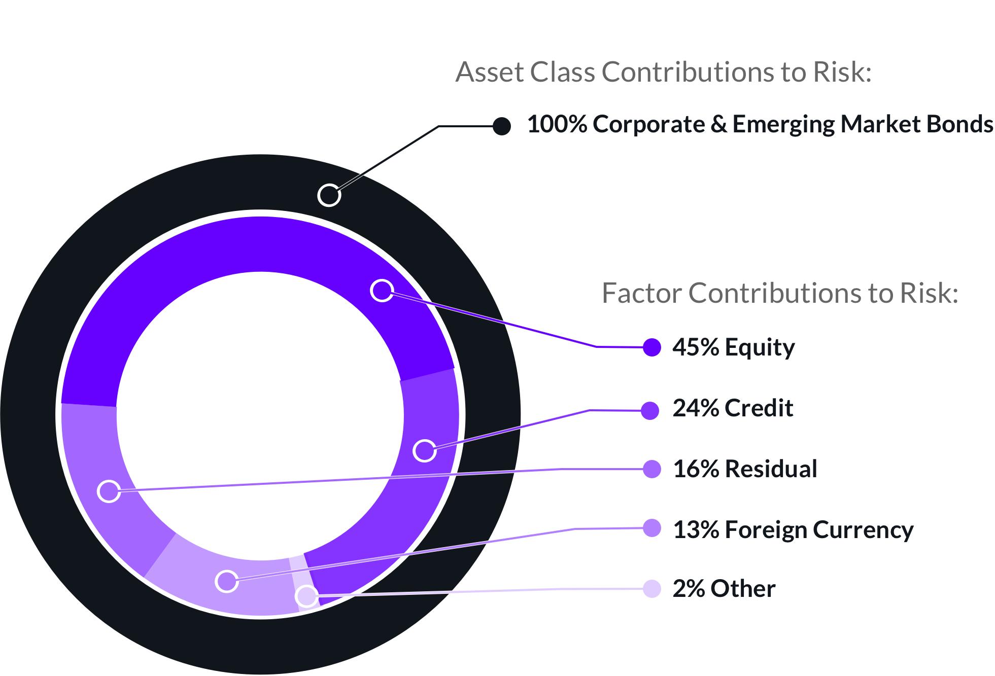 Exhibit 1 | Asset Class Versus Risk Factor Breakdown of the Bloomberg Barclays Global High Yield Index