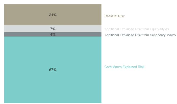 Exhibit 1: Risk Contribution Breakdown of Portfolios in the Venn Study7
