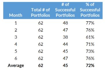 Exhibit 2: Venncast Portfolio Results by Month6