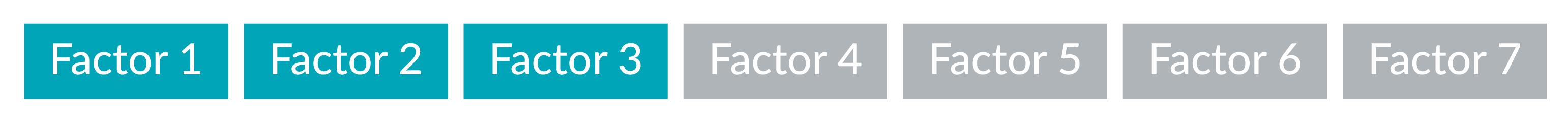 Exhibit 2: Selected Factors from Lasso Regression