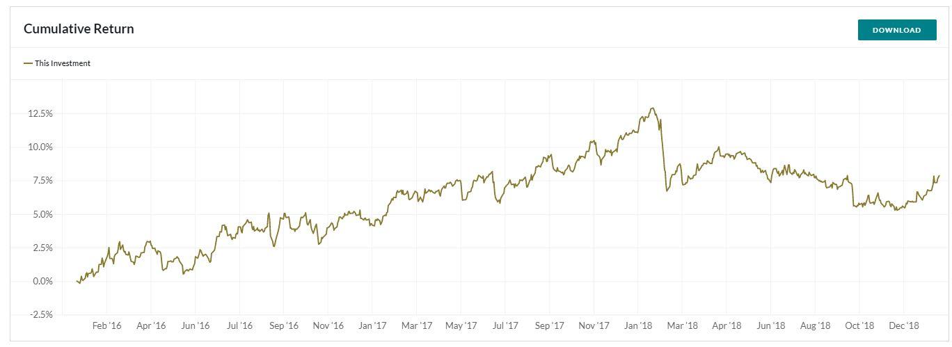 SG Multi Alternative Risk Premia Index Cumulative Returns